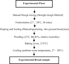 Figure 2 From Farmstead Bread Making Potential Of Lesser Yam