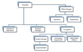 Construction Company Org Chart Small Construction Company Organizational Chart Www