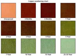 Patina Color Chart Why Does Copper Turn Green A Look At The Patina Process