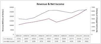 Bank Of Nova Scotia Dividend Stock Analysis Dgi R