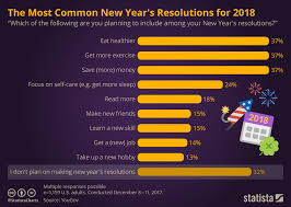 Chart The Most Common New Years Resolutions For 2018