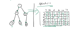 35 Graph Representation With Matrix Vs Adjacency List