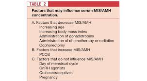 Amh Levels By Age Chart Ng Ml Top 10 Facts About Anti Mullerian Hormone Levels And Ovarian