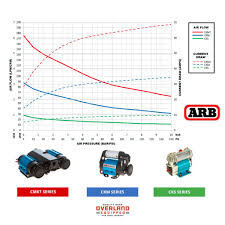 arb on board twin high performance air compressor kit overland onboard twin air compressor kit arb accessories 12volt