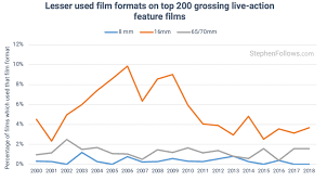 Film Chart 2014 The Use Of Digital Vs Celluloid Film On Hollywood Movies