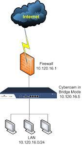 cyberoam knowledge base scenario the following network diagram