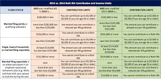 2018 Vs 2017 Roth Ira Contribution And Income Limits Plus