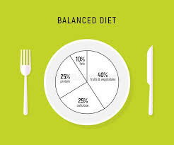 Healthy Diet Chart Healthy Diet Chart Stock Illustrations 2 223 Healthy Diet