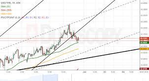 Usd Vs Thb Chart Patterns Usd Thb Usd Dkk