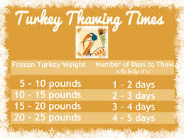 Turkey Thaw Time Chart How Long Does It Take To Thaw A Frozen Turkey Dear Martini