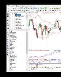 Fyers One Best Trading Platform In India Angellist