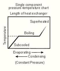 R718 Pt Chart How To Read A Pressure Temperature Chart For Super Heat And
