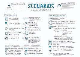 Ux User Story Template Scenarios Ux Knowledge Base Sketch