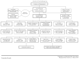 Executive Branch Flow Chart Executive Branch Organizational Chart Related Keywords