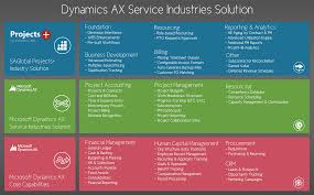 microsoft dynamics 365 for it management consulting firms saglobal designed specifically to meet the needs of project driven businesses like it management consulting firms our dynamics 365 industry solution can help your