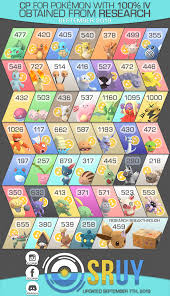 Eevee Iv Chart Cp For 100 Iv Research Rewards Infographic September 2019