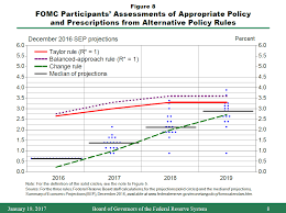the fed the economic outlook and the conduct of monetary policy this rule differs from the taylor rule by being twice as responsive to movements in resource utilization the prescriptions of the balanced approach rule in