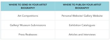 Writing An Artist Biography Agora Gallery Advice Blog