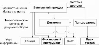Информационные системы в банковской деятельности Контрольная работа Банковские информационные системы контрольная работа