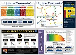 Uptime Percentage Chart Uptime Elements Reliability Framework And Asset Management System Wall Posters Laminated