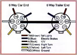 trailer wiring forums here s normal 6 pin wiring diagram you can check and see if yours is standard a test light or multitester