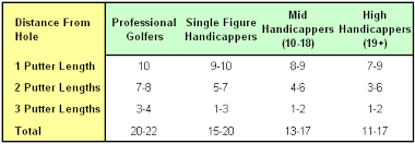 Putter Length Chart Golf Putting Drill Test How Do You Compare To The Pros
