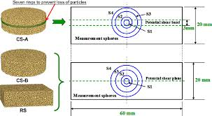 Definition Of Measurement Spheres Of S1 S2 S3 And S4 For