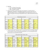 3 12 Demonstratives Docx Demonstrative Is Ea Id Singular M