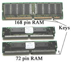 Pc Memory Types Types Of Ram