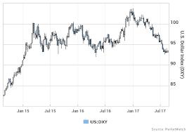 Jackson Hole Has The Dollar On The Edge Of A Cliff