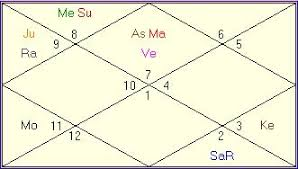 Chandal Yoga In Birth Chart Job Change In Career Vedic Astrology