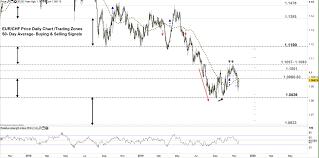 Euro Us Dollar Consolidate Vs Swiss Franc Eur Chf Usd