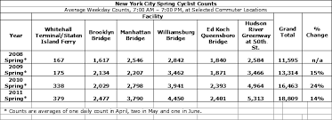 Nypd Salary Chart Nyc Increase In Bicycle Commuting And Safety Bike Walk