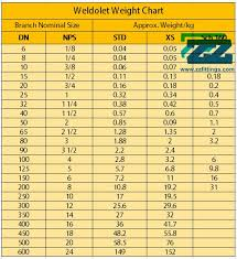 Weldolet Weight Chart Astm A182 F11 Weldolet Mss Sp 97 Alloy Steel Pipe Fittings