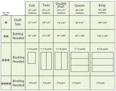91 best Sewing, quilting images on Pinterest | Sew, Sewing ... & Quilt Sizing - includes measurements for batting, backing, and binding! Adamdwight.com