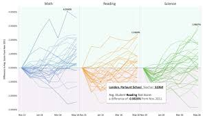 Choosing A Chart Type Data Visualization Library Guides