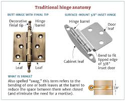 Choosing The Right Cabinet Hinge For Your Project Inspiration