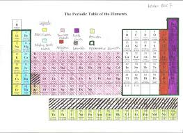 Chemistry11MrStandring - *Periodic Table Assignment