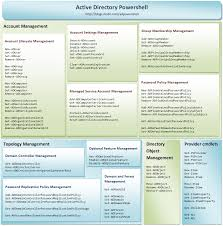 active directory interview questions and answers in pdf active directoy cheat sheet
