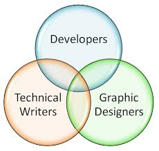 Powerpoint 2010 Venn Diagram Ms Word 2010 How To Draw A Venn Diagram Technical Communication
