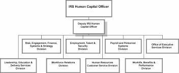 1 1 22 Human Capital Office Internal Revenue Service