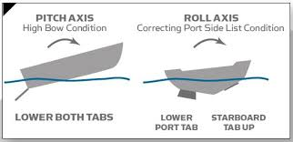 a guide to selecting a trim tab benefits of trim tabs