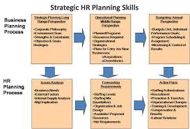 e hrm inc strategic human resource planning skills strategic human resource planning skills