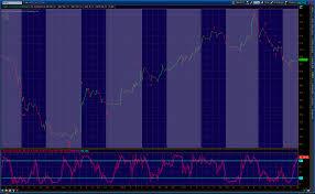 Technical Analysis Of Stock Charts Stock Chart Analysis