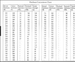 Table 4 From Effect Of Pre And Post Heattreament On The Heat