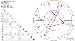 Full Moon 21 May 2016 Polar Opposites Astrology King