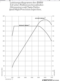 torque curve technical info euro e92 335i turbo and 3 0 di attached images