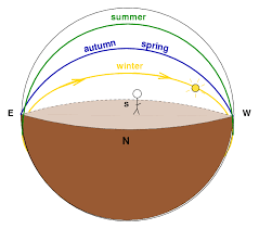 Seasonal Sun Angle Chart Solar Path