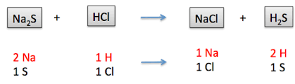 Homework help balancing chemical equations using subscripts