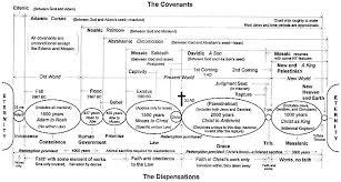 Biblical Dispensations Chart History Of Dispensations Theology Doctrine Chart Bible